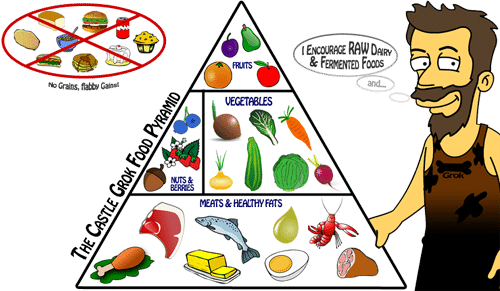 paleo-food-pyramid1